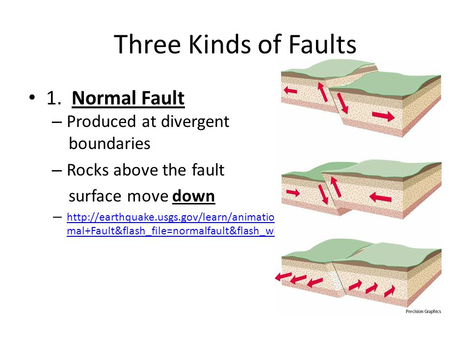 Three Kinds of Faults 1. Normal Fault Produced at divergent boundaries