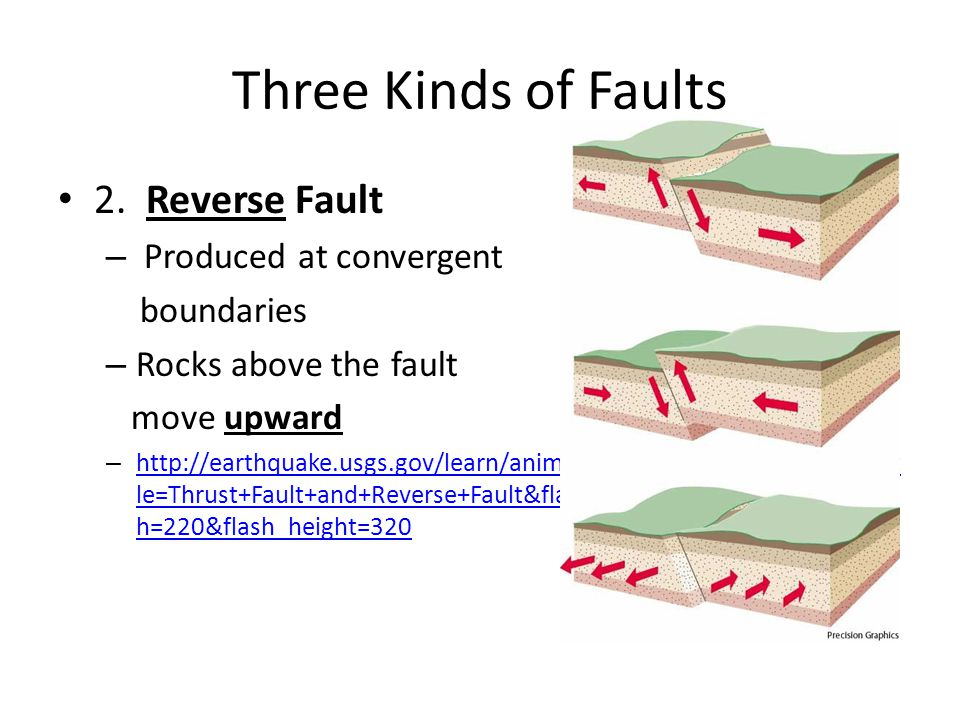 Three Kinds of Faults 2. Reverse Fault Produced at convergent