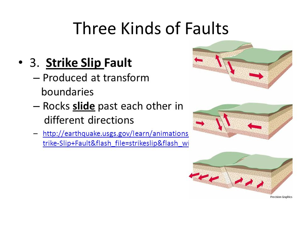 Three Kinds of Faults 3. Strike Slip Fault Produced at transform