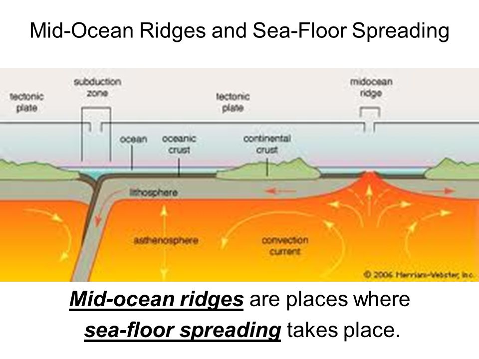 Mid-Ocean Ridges and Sea-Floor Spreading