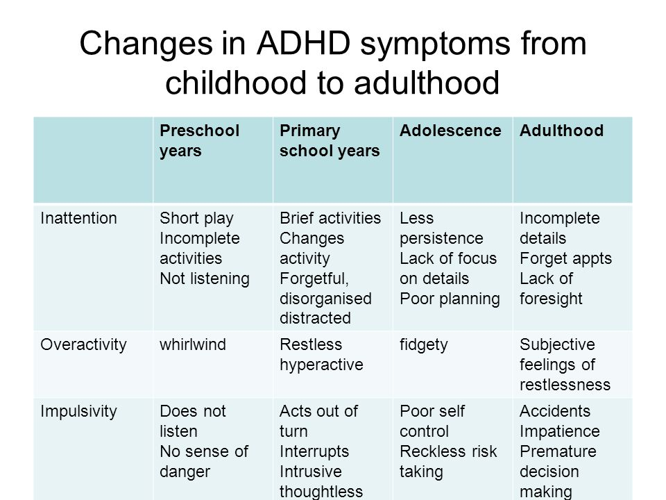 Changes in ADHD symptoms from childhood to adulthood
