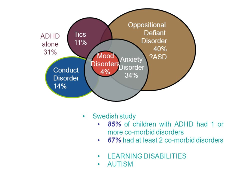 Oppositional Defiant. Disorder. 40% ASD. Tics. 11% Conduct. 14% Mood Disorders 4% ADHD. alone.