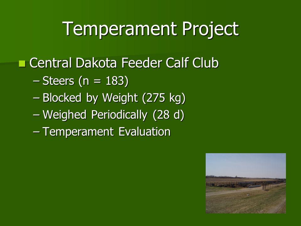 Temperament Project Central Dakota Feeder Calf Club Steers (n = 183)