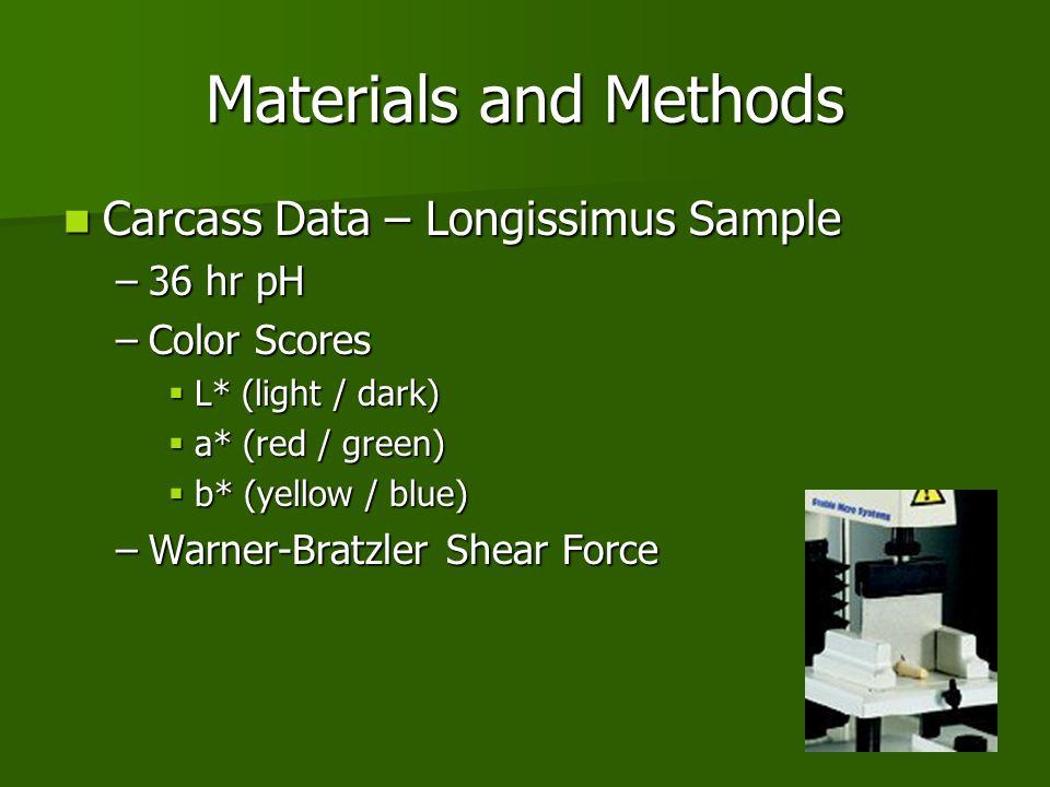Materials and Methods Carcass Data – Longissimus Sample 36 hr pH