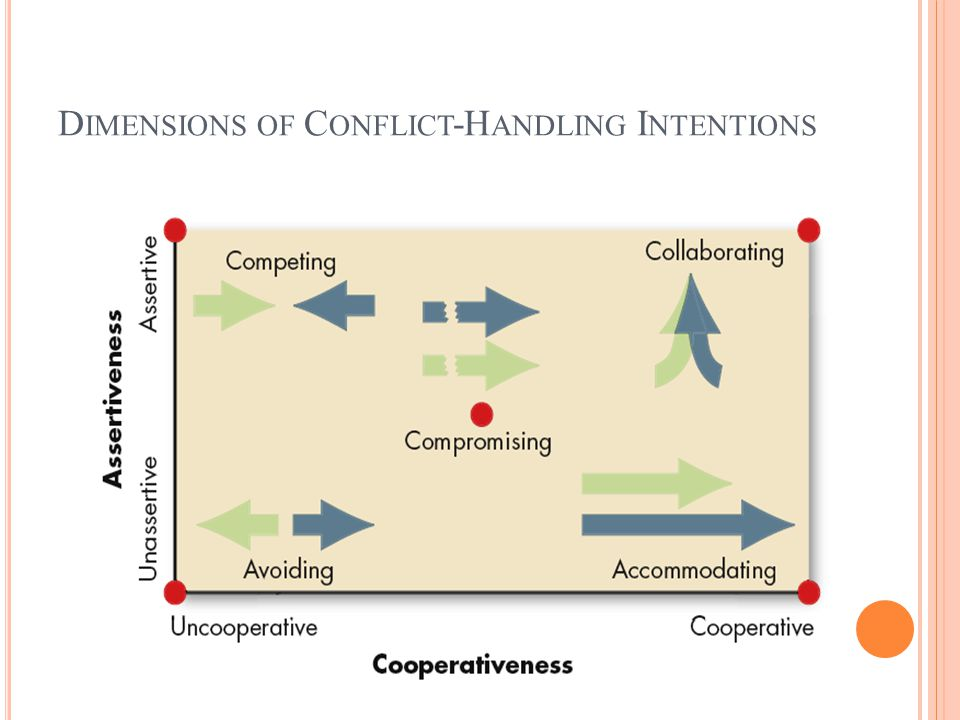 Dimensions of Conflict-Handling Intentions