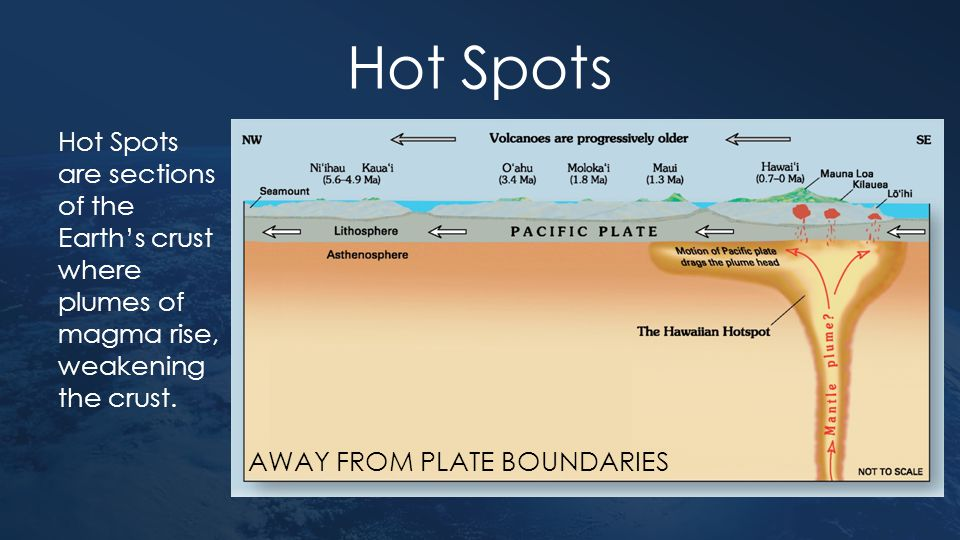 Hot Spots Hot Spots are sections of the Earth's crust where plumes of magma rise, weakening the crust.