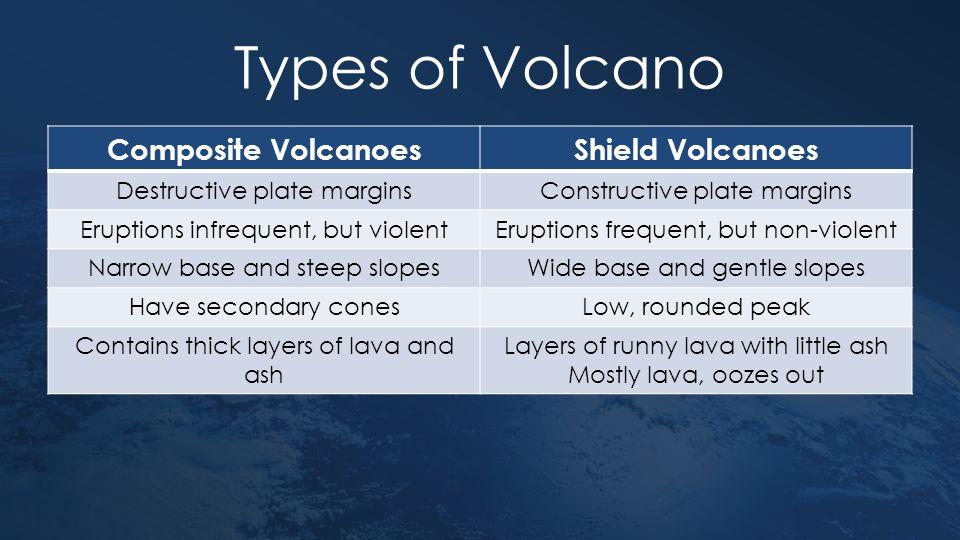 Types of Volcano Composite Volcanoes Shield Volcanoes