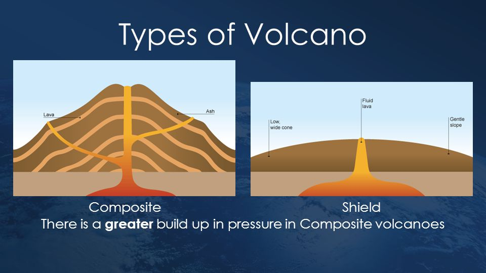 Types of Volcano Composite Shield There is a greater build up in pressure in Composite volcanoes