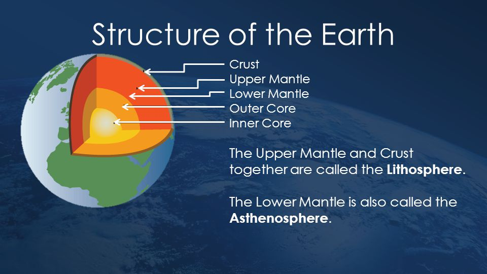 Structure of the Earth Crust. Upper Mantle. Lower Mantle. Outer Core. Inner Core.