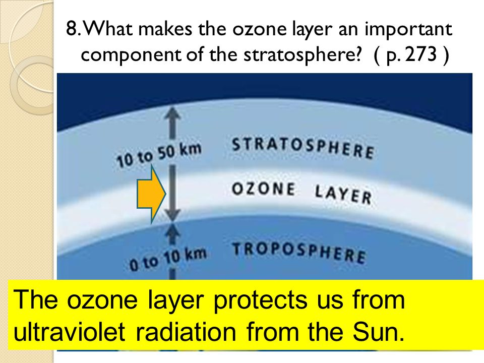 The ozone layer protects us from ultraviolet radiation from the Sun.