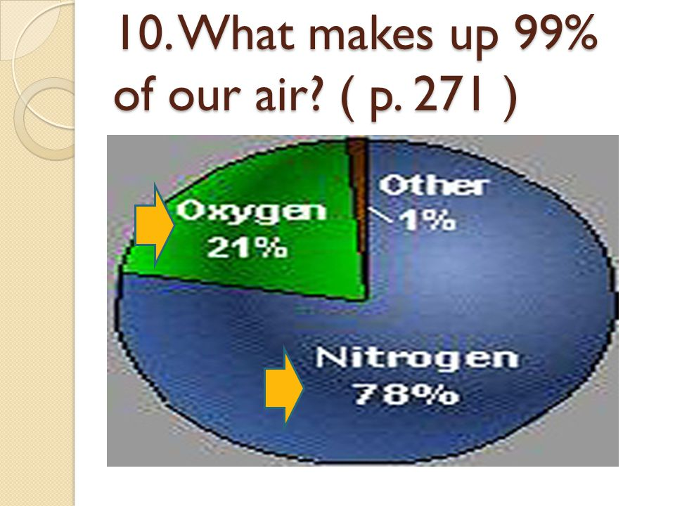 10. What makes up 99% of our air ( p. 271 )