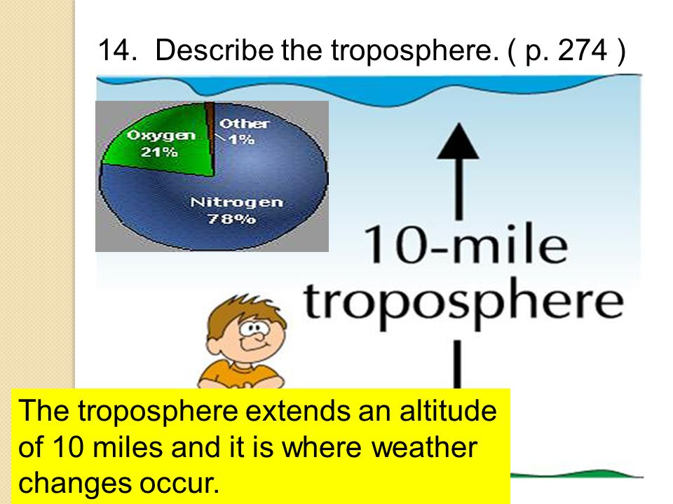 14. Describe the troposphere. ( p. 274 )