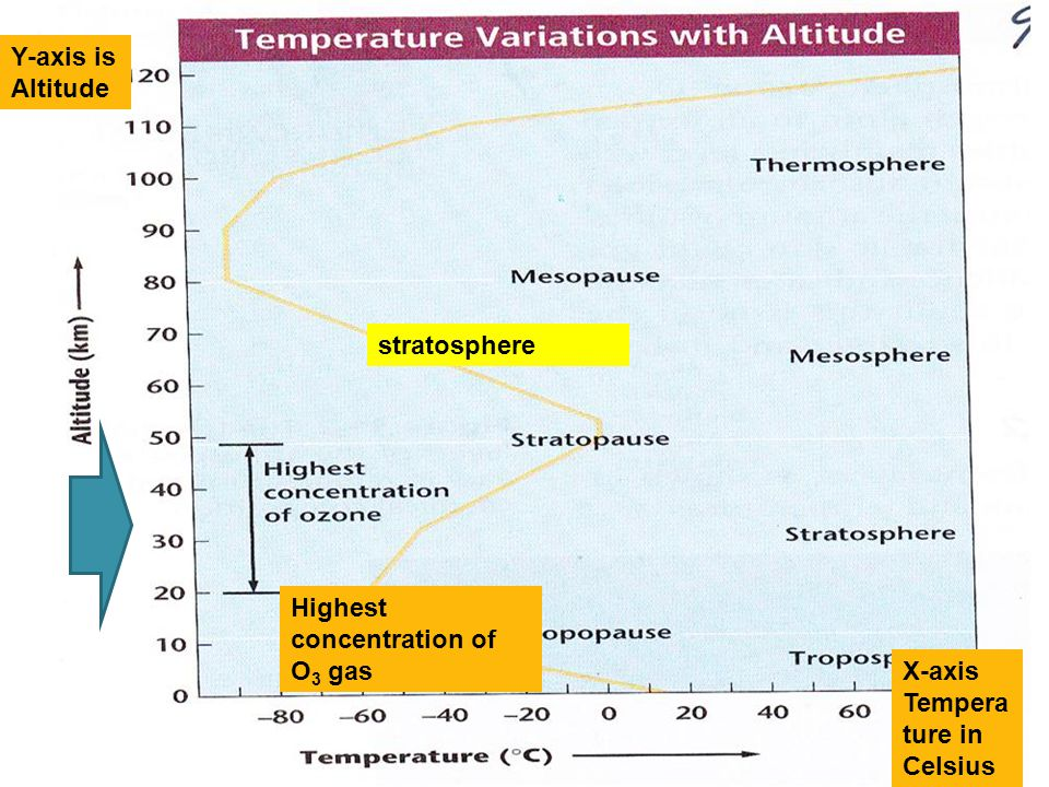 Y-axis is Altitude stratosphere Highest concentration of O3 gas X-axis Temperature in Celsius