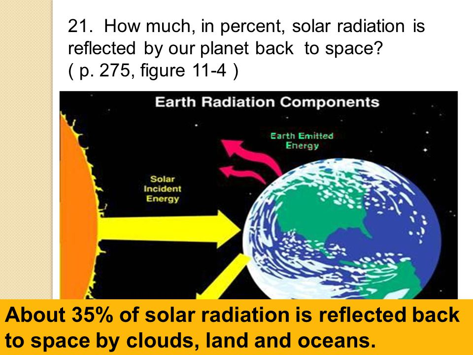 21. How much, in percent, solar radiation is reflected by our planet back to space ( p. 275, figure 11-4 )