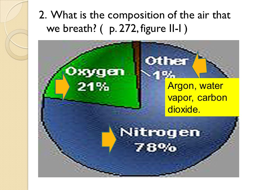 2. What is the composition of the air that we breath. ( p