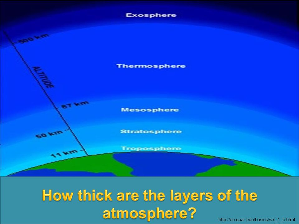 How thick are the layers of the atmosphere
