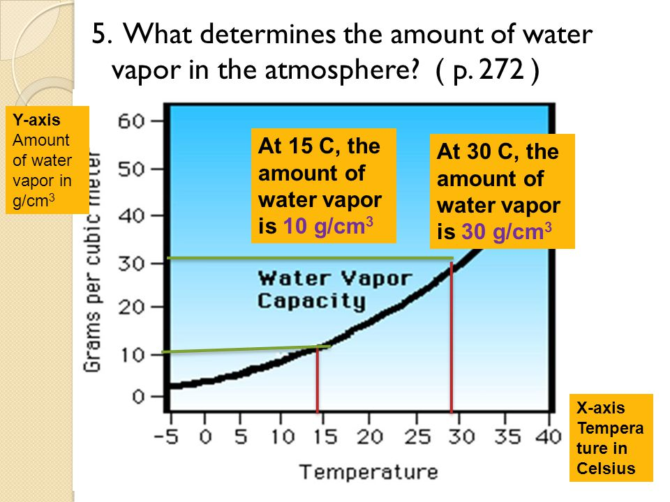 5. What determines the amount of water vapor in the atmosphere. ( p