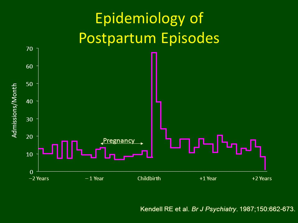 Epidemiology of Postpartum Episodes