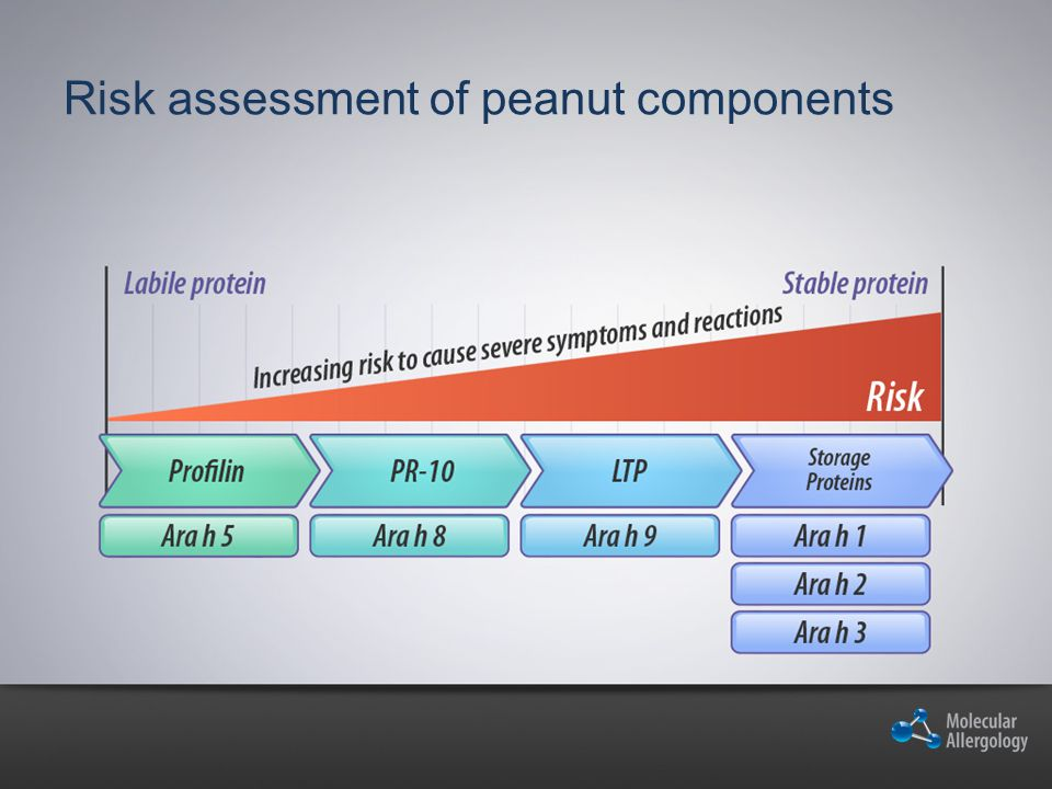 Risk assessment of peanut components