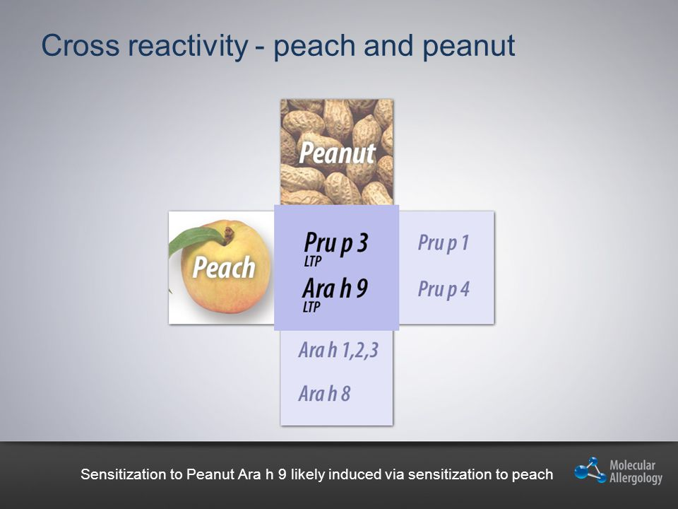 Cross reactivity - peach and peanut