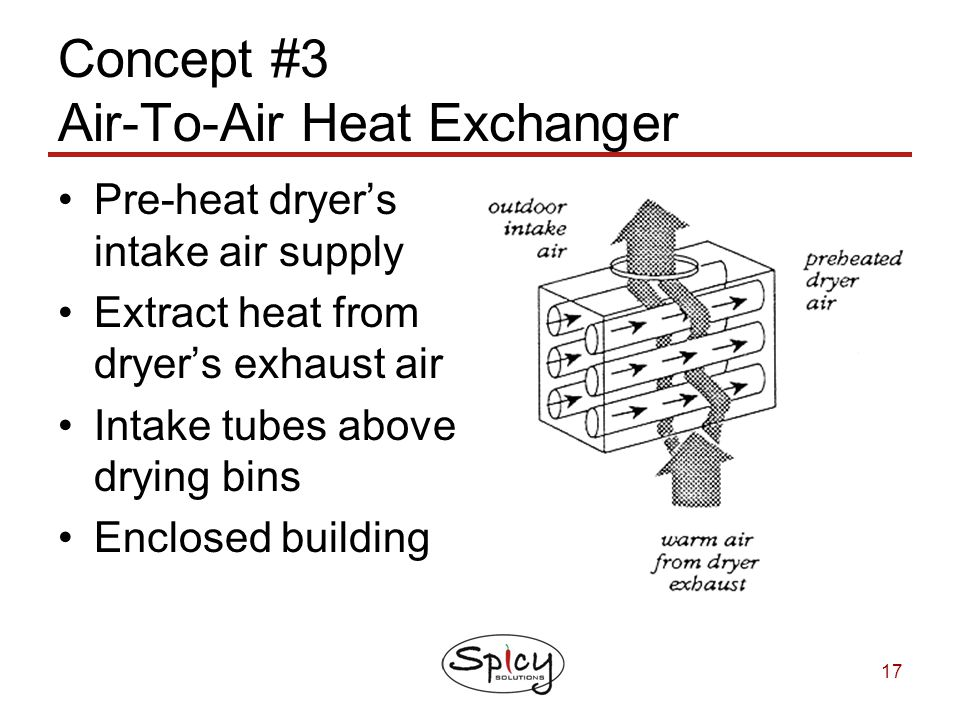 Concept #3 Air-To-Air Heat Exchanger