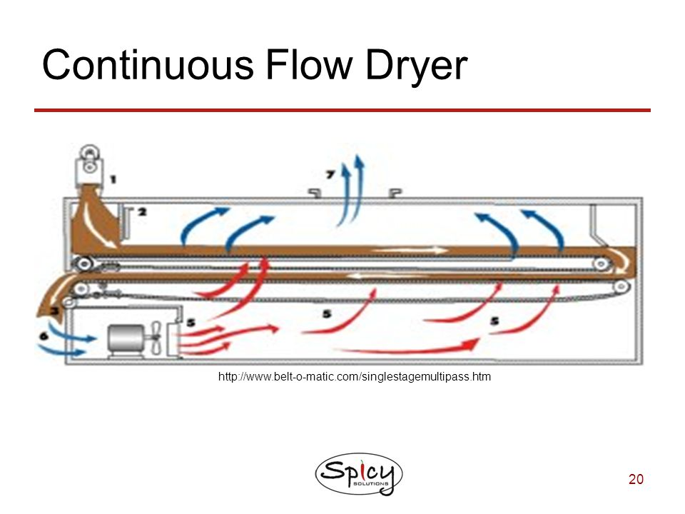Continuous Flow Dryer http://www.belt-o-matic.com/singlestagemultipass.htm