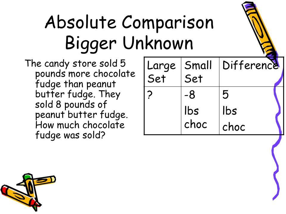 Absolute Comparison Bigger Unknown