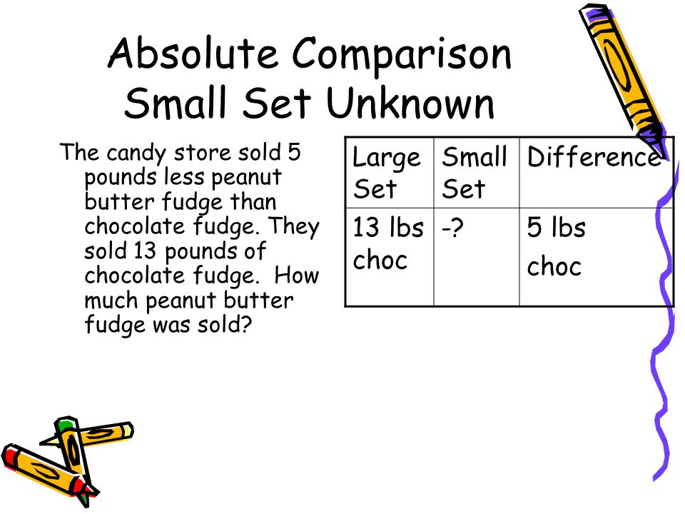Absolute Comparison Small Set Unknown