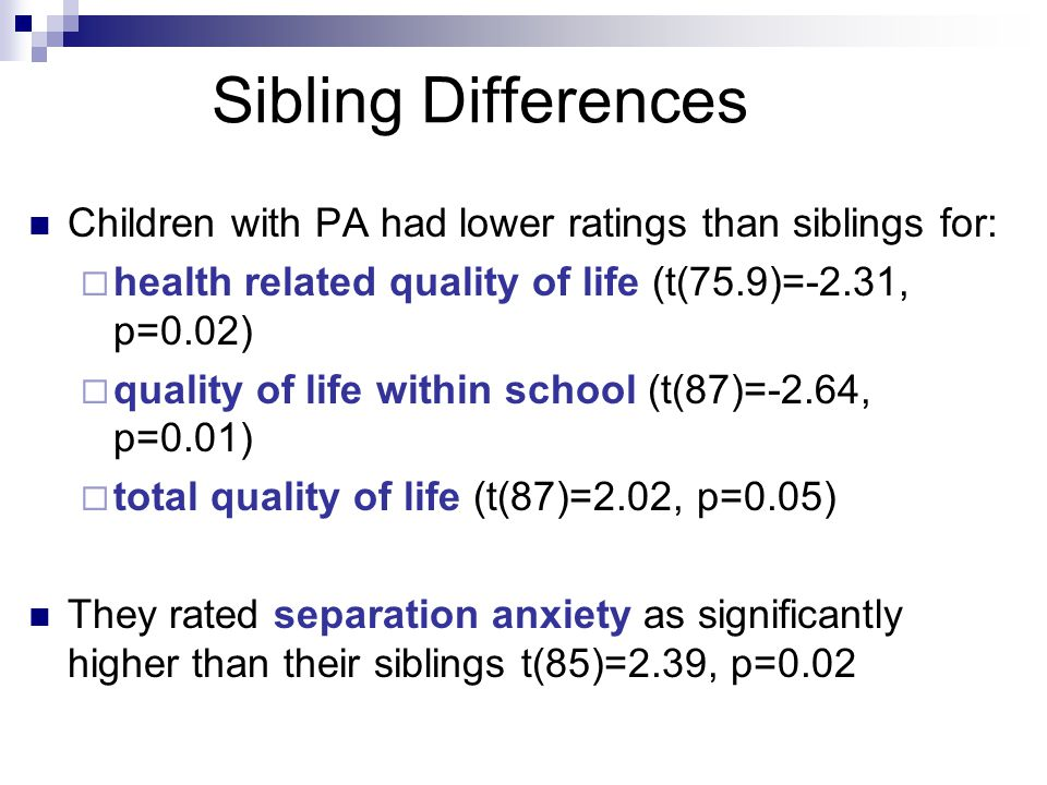 Sibling Differences Children with PA had lower ratings than siblings for: health related quality of life (t(75.9)=-2.31, p=0.02)