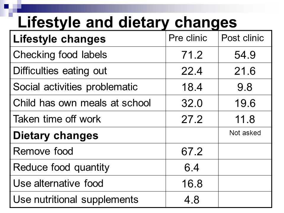 Lifestyle and dietary changes