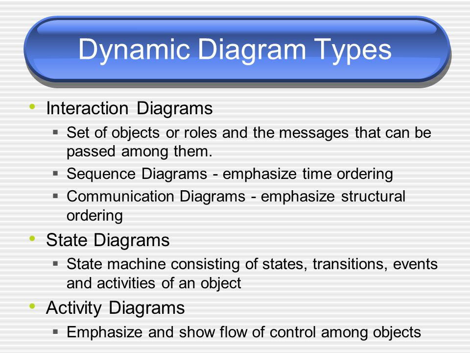 Dynamic Diagram Types Interaction Diagrams State Diagrams