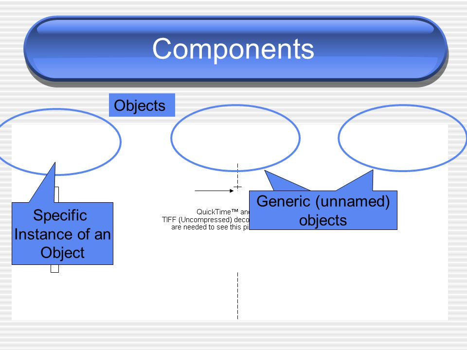 Components Objects Generic (unnamed) objects Generic (unnamed) objects