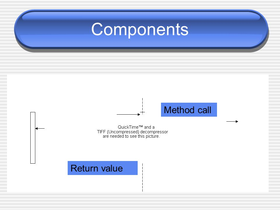 Components Method call Return value