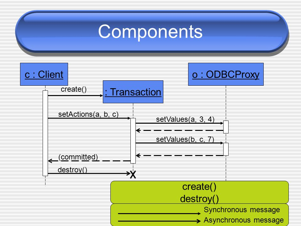 Components c : Client o : ODBCProxy : Transaction create() destroy()