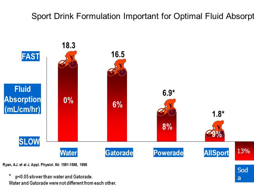 Sport Drink Formulation Important for Optimal Fluid Absorption