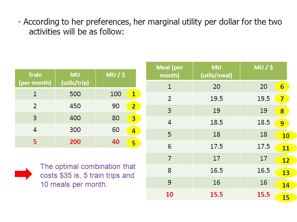 - According to her preferences, her marginal utility per dollar for the two activities will be as follow: