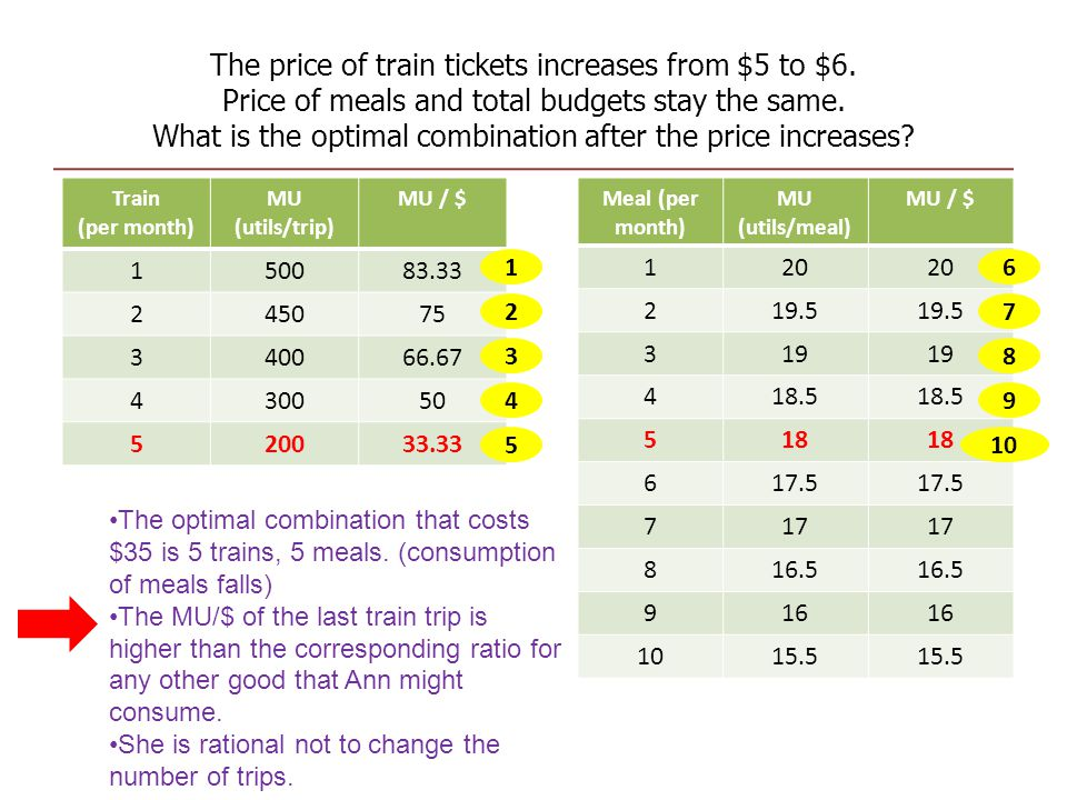 The price of train tickets increases from $5 to $6