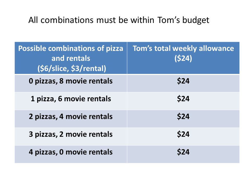 All combinations must be within Tom's budget