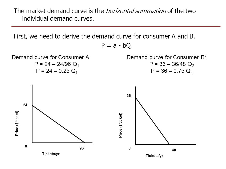 The market demand curve is the horizontal summation of the two individual demand curves. First, we need to derive the demand curve for consumer A and B. P = a - bQ