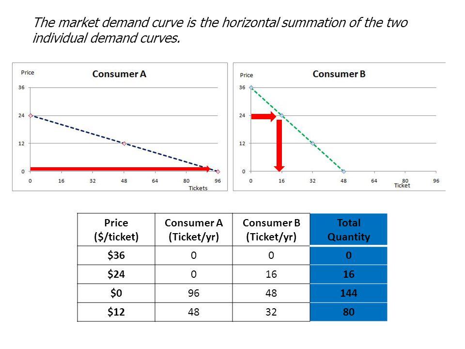 Consumer A (Ticket/yr) Consumer B (Ticket/yr)