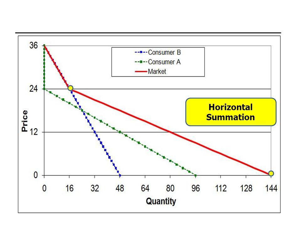 Horizontal Summation
