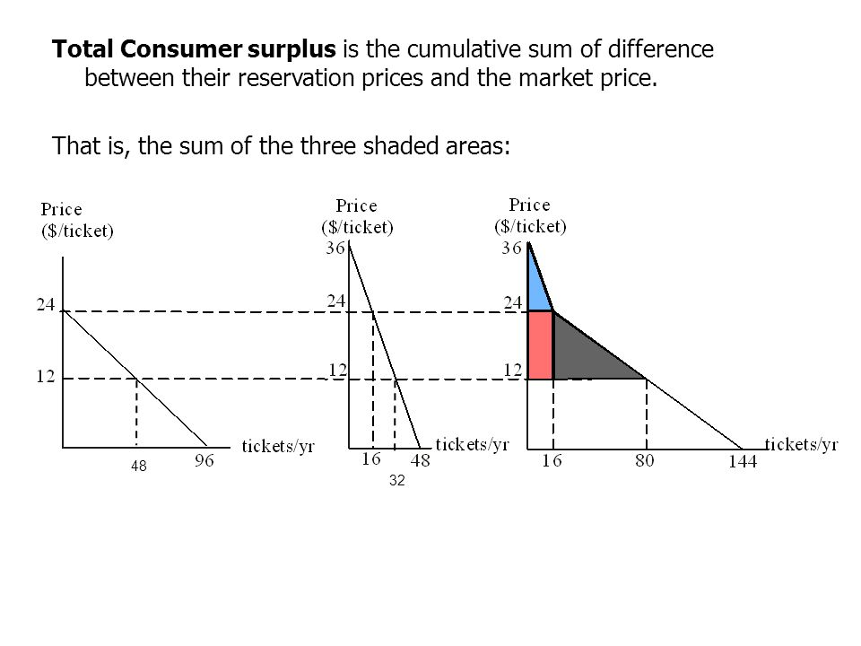 Total Consumer surplus is the cumulative sum of difference between their reservation prices and the market price. That is, the sum of the three shaded areas: