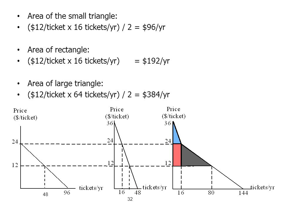 Area of the small triangle: ($12/ticket x 16 tickets/yr) / 2 = $96/yr