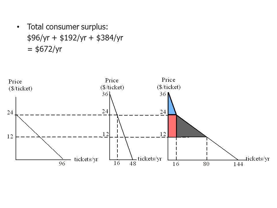 Total consumer surplus: