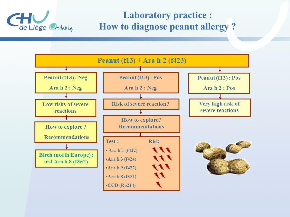 Laboratory practice : How to diagnose peanut allergy