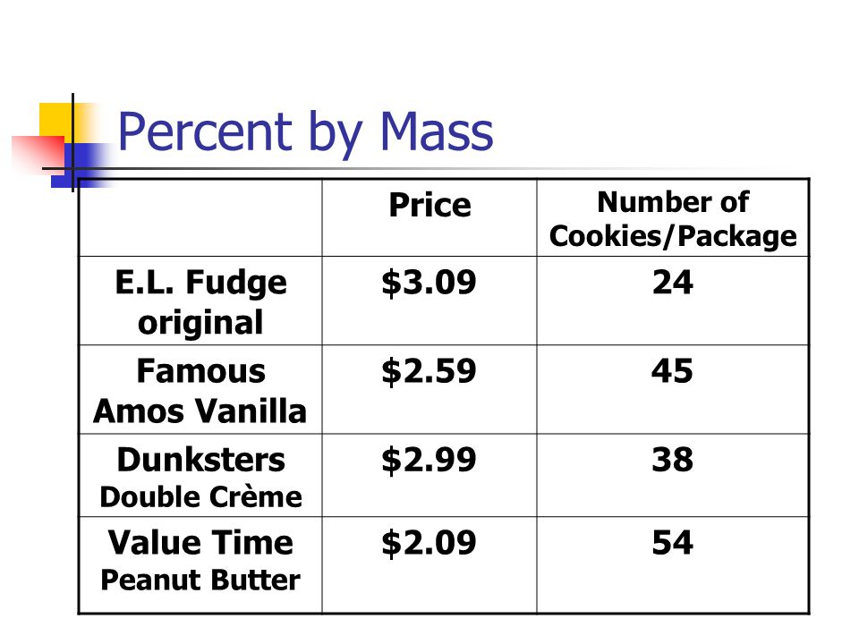 Percent by Mass Price E.L. Fudge original $3.09 24 Famous Amos Vanilla