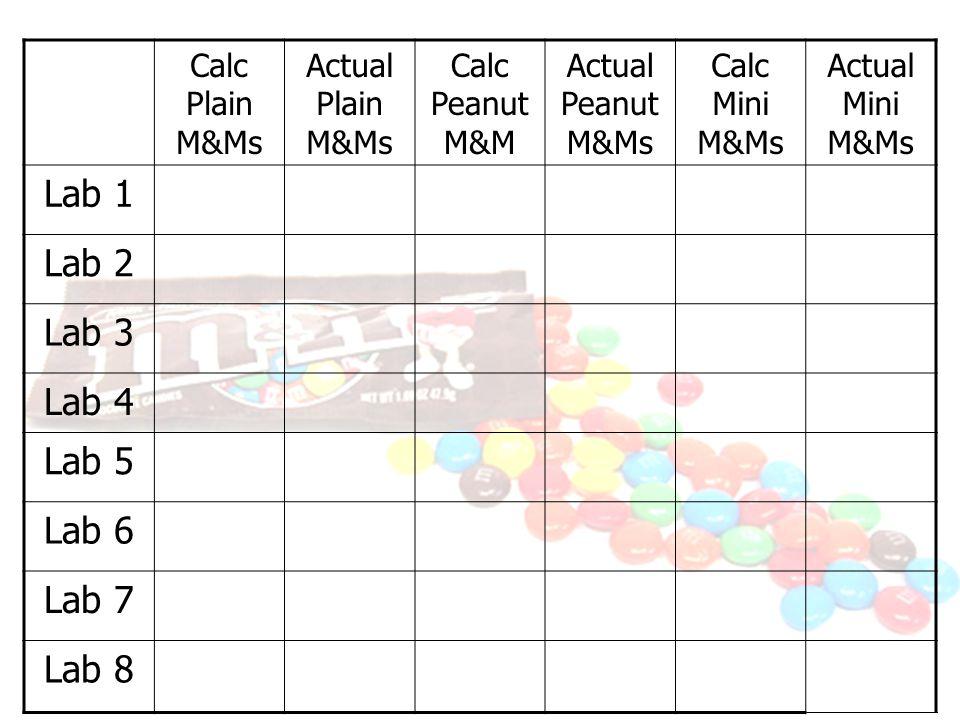 Lab 1 Lab 2 Lab 3 Lab 4 Lab 5 Lab 6 Lab 7 Lab 8 Calc Plain M&Ms