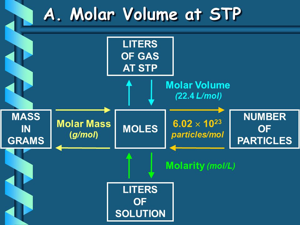 A. Molar Volume at STP LITERS OF GAS AT STP Molar Volume MASS IN GRAMS