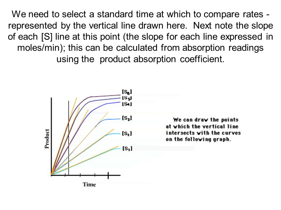 We need to select a standard time at which to compare rates - represented by the vertical line drawn here.