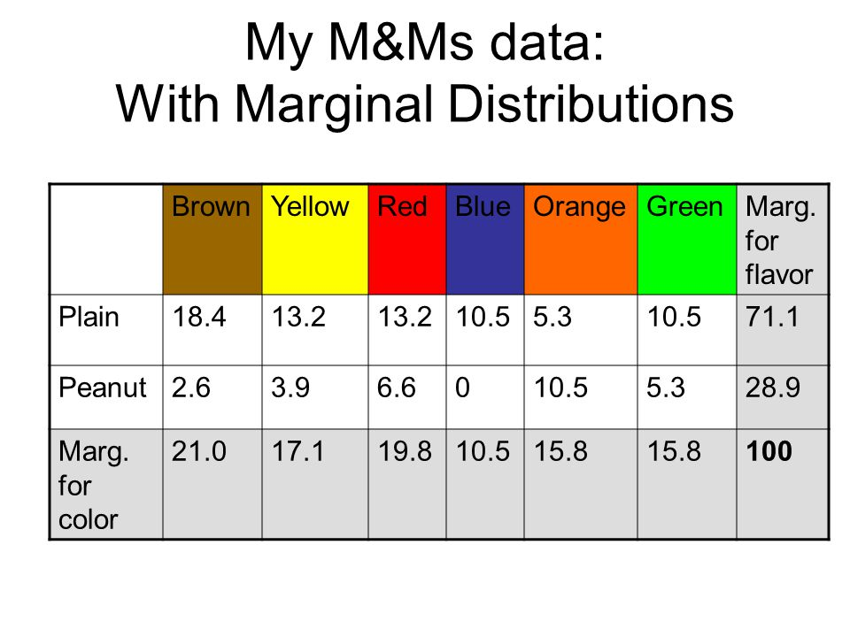 My M&Ms data: With Marginal Distributions
